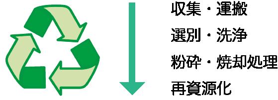 sagyou
